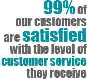 99 percent of our customers are satisfied with the level of customer service they receive