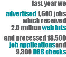 Last year we advertised 1600 jobs which received 2.5 million web hits, and processed 18500 job applications and 9300 DBS checks